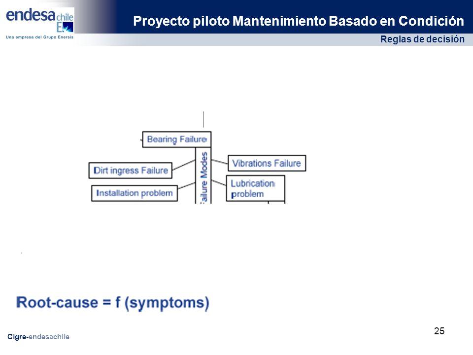 Reglas de decisión Proyecto piloto Mantenimiento Basado en Condición Cigre-endesachile 25