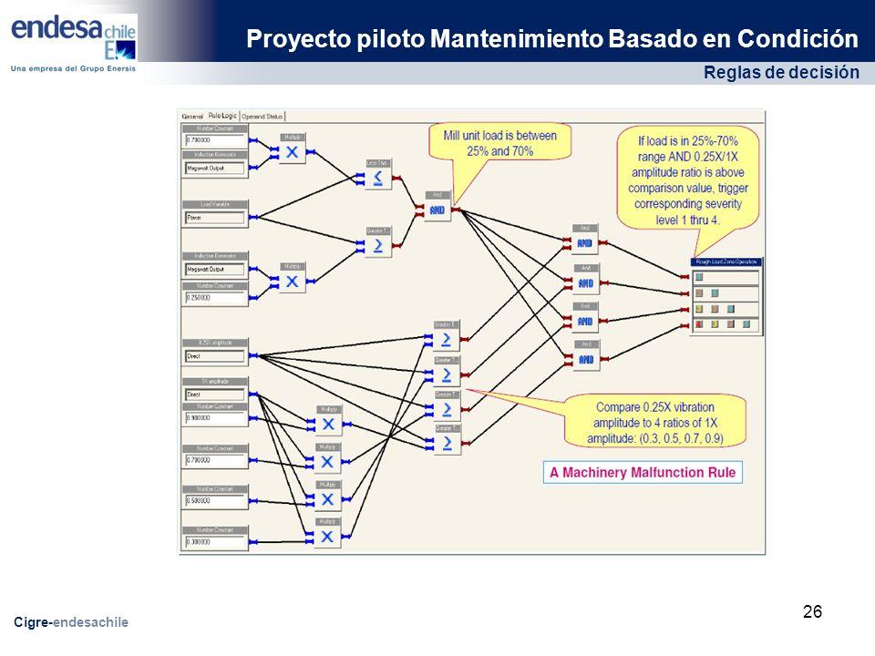 Reglas de decisión Proyecto piloto Mantenimiento Basado en Condición Cigre-endesachile 26