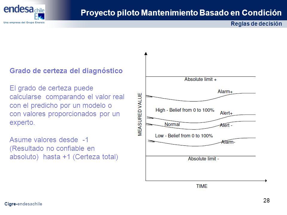 Reglas de decisión Proyecto piloto Mantenimiento Basado en Condición Cigre-endesachile Grado de certeza del diagnóstico El grado de certeza puede calcularse comparando el valor real con el predicho por un modelo o con valores proporcionados por un experto.
