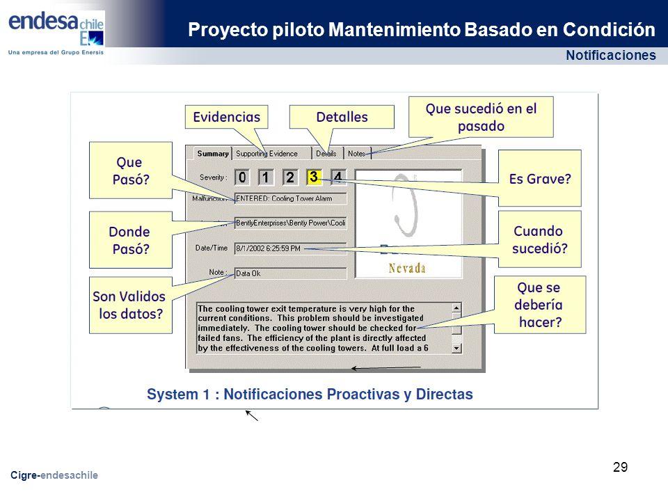 Notificaciones Proyecto piloto Mantenimiento Basado en Condición Cigre-endesachile 29