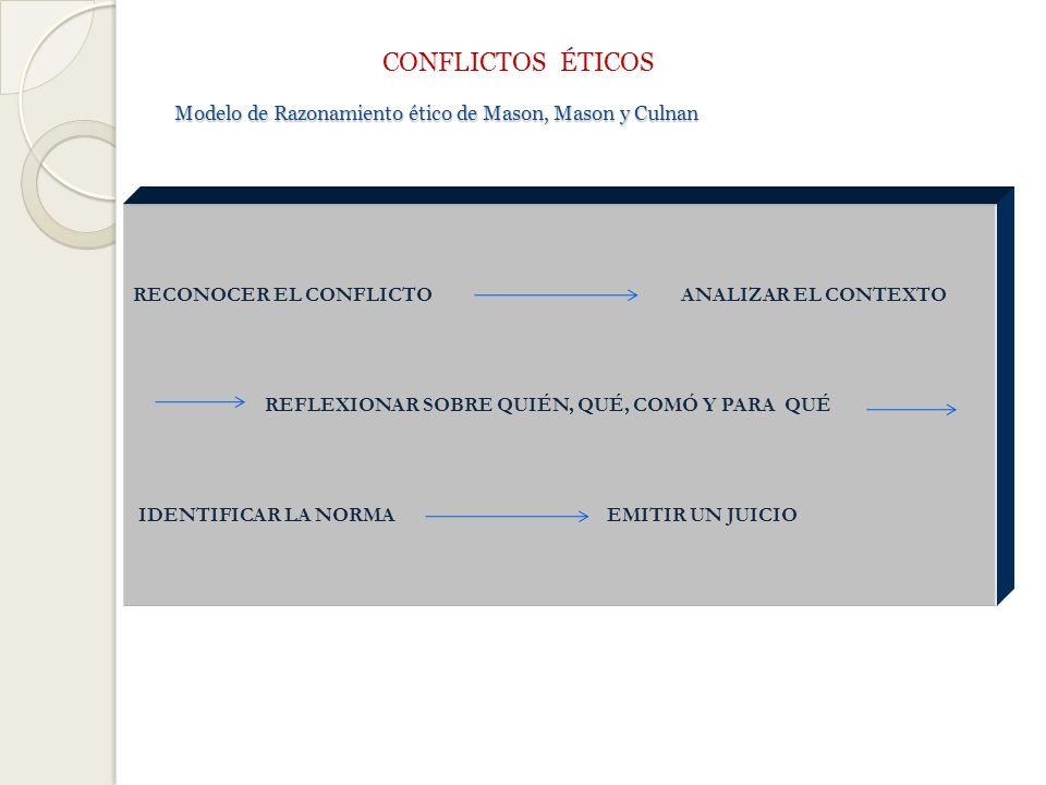 Modelo de Razonamiento ético de Mason, Mason y Culnan Modelo de Razonamiento ético de Mason, Mason y Culnan CONFLICTOS ÉTICOS RECONOCER EL CONFLICTO ANALIZAR EL CONTEXTO REFLEXIONAR SOBRE QUIÉN, QUÉ, COMÓ Y PARA QUÉ IDENTIFICAR LA NORMA EMITIR UN JUICIO
