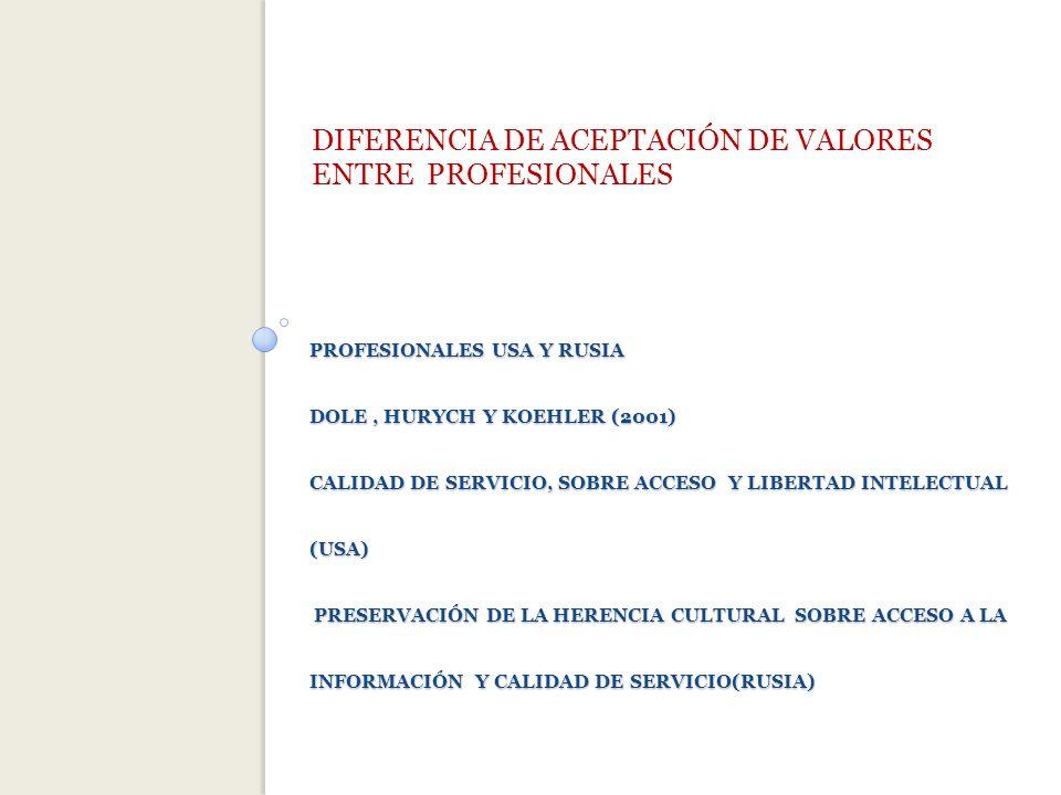 PROFESIONALES USA Y RUSIA DOLE, HURYCH Y KOEHLER (2001) CALIDAD DE SERVICIO, SOBRE ACCESO Y LIBERTAD INTELECTUAL (USA) PRESERVACIÓN DE LA HERENCIA CULTURAL SOBRE ACCESO A LA INFORMACIÓN Y CALIDAD DE SERVICIO(RUSIA) DIFERENCIA DE ACEPTACIÓN DE VALORES ENTRE PROFESIONALES