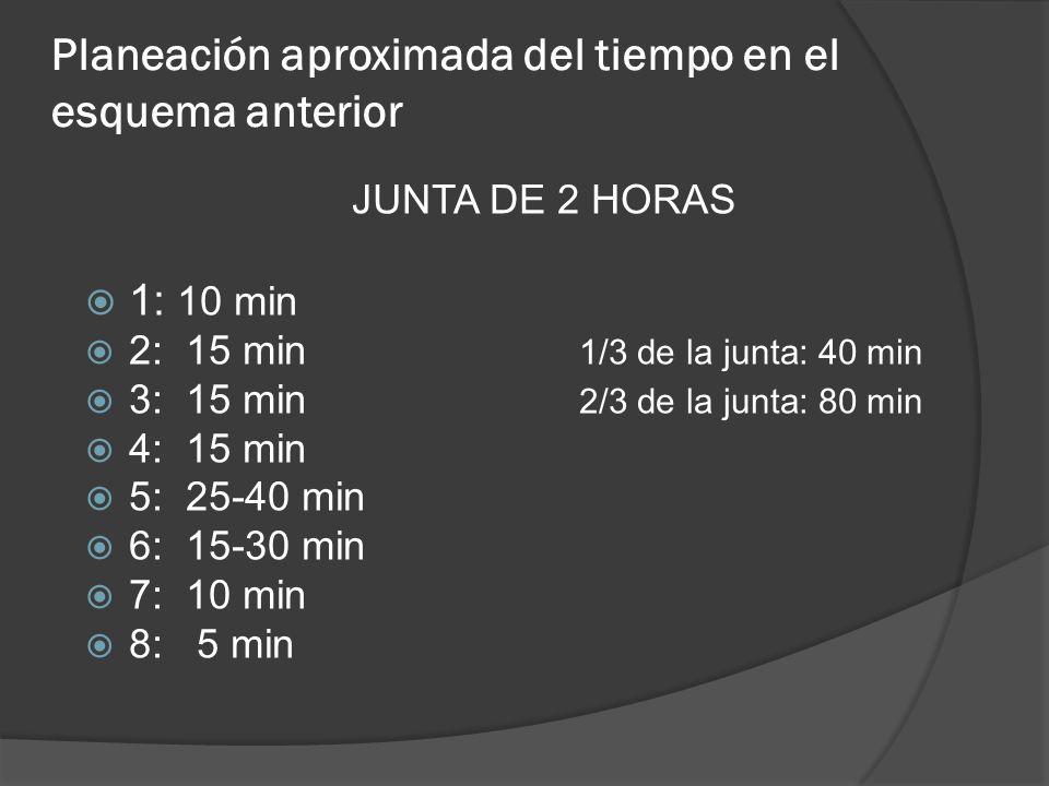 Planeación aproximada del tiempo en el esquema anterior JUNTA DE 2 HORAS 1: 10 min 2: 15 min 1/3 de la junta: 40 min 3: 15 min 2/3 de la junta: 80 min