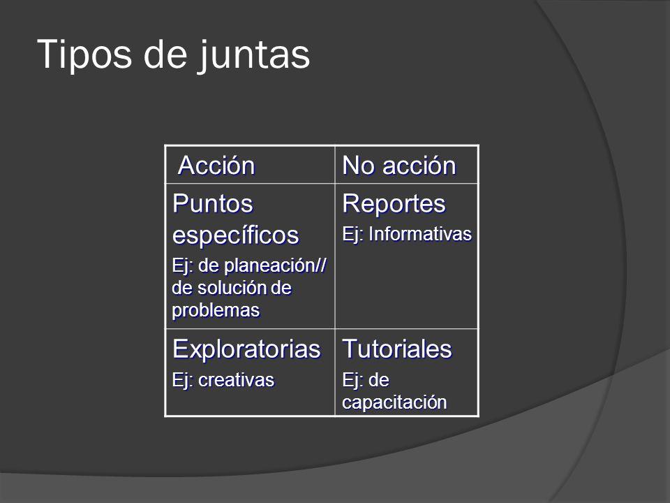 Tipos de juntas Acción Acción No acción Puntos específicos Ej: de planeación// de solución de problemas Reportes Ej: Informativas Exploratorias Ej: cr