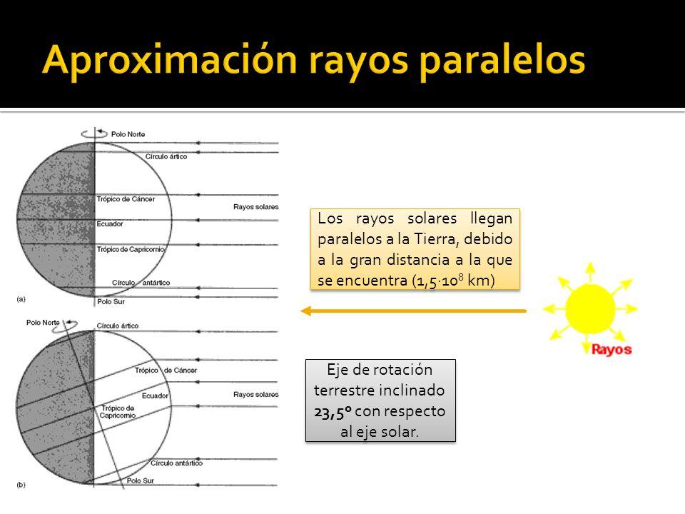 3- Colocar gnomon dentro del papel y señalar su posición 4- Comprobar con el nivel que el gnomon está perpendicular al suelo
