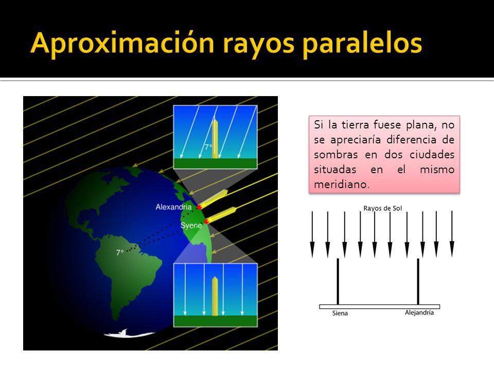 En el mediodía del solsticio de verano, los rayos solares sobre el trópico (Siena) caen perpendiculares.