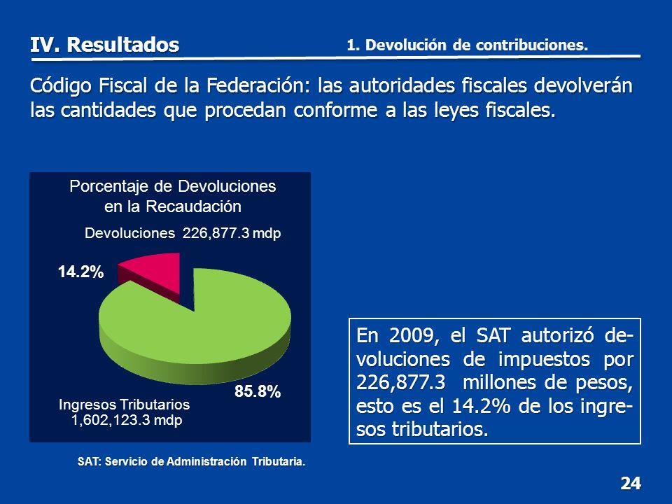 24 Código Fiscal de la Federación: las autoridades fiscales devolverán las cantidades que procedan conforme a las leyes fiscales.