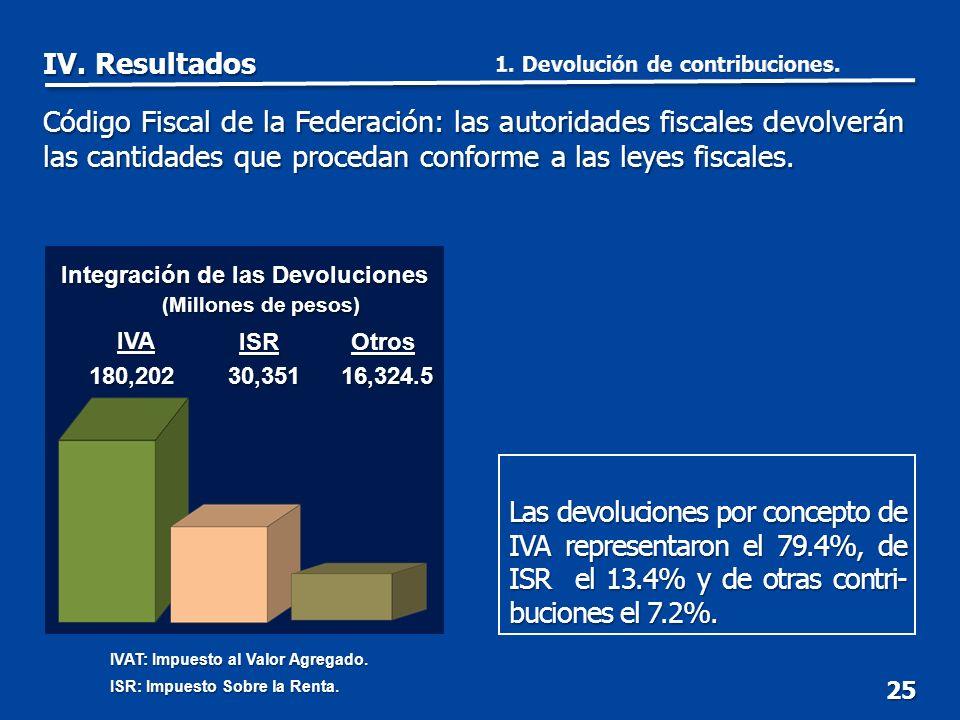 Las devoluciones por concepto de IVA representaron el 79.4%, de ISR el 13.4% y de otras contri- buciones el 7.2%.