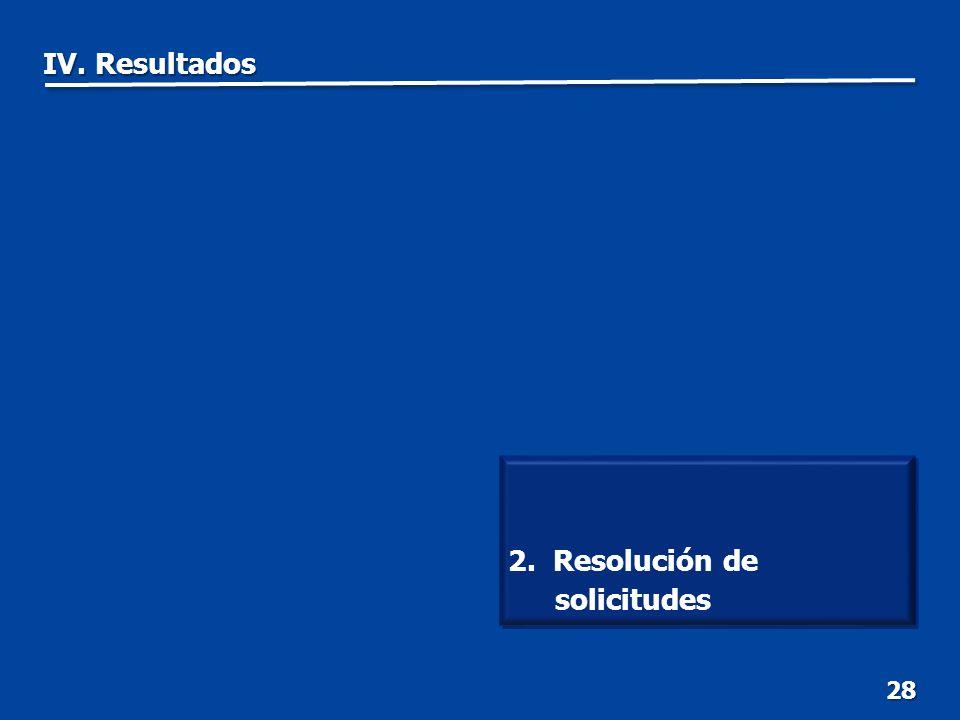 28 2. Resolución de solicitudes IV. Resultados