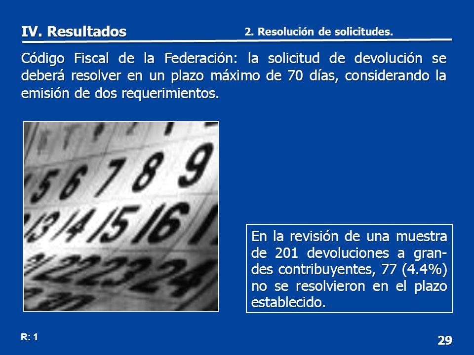29 En la revisión de una muestra de 201 devoluciones a gran- des contribuyentes, 77 (4.4%) no se resolvieron en el plazo establecido.