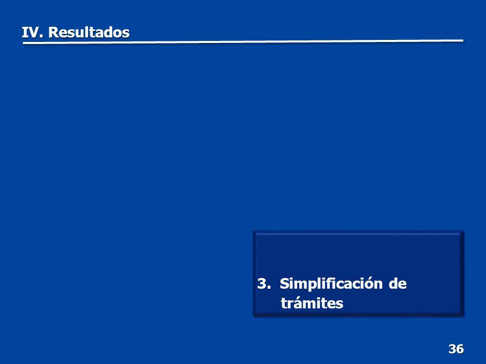 36 3. Simplificación de trámites IV. Resultados