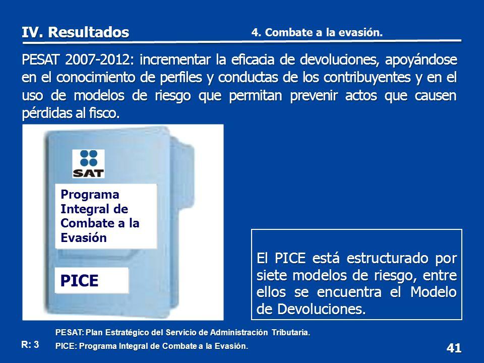 Programa Integral de Combate a la Evasión PICE 41 El PICE está estructurado por siete modelos de riesgo, entre ellos se encuentra el Modelo de Devoluciones.
