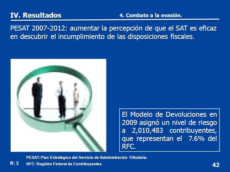 42 PESAT 2007-2012: aumentar la percepción de que el SAT es eficaz en descubrir el incumplimiento de las disposiciones fiscales.