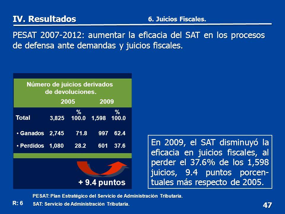 Número de juicios derivados de devoluciones.