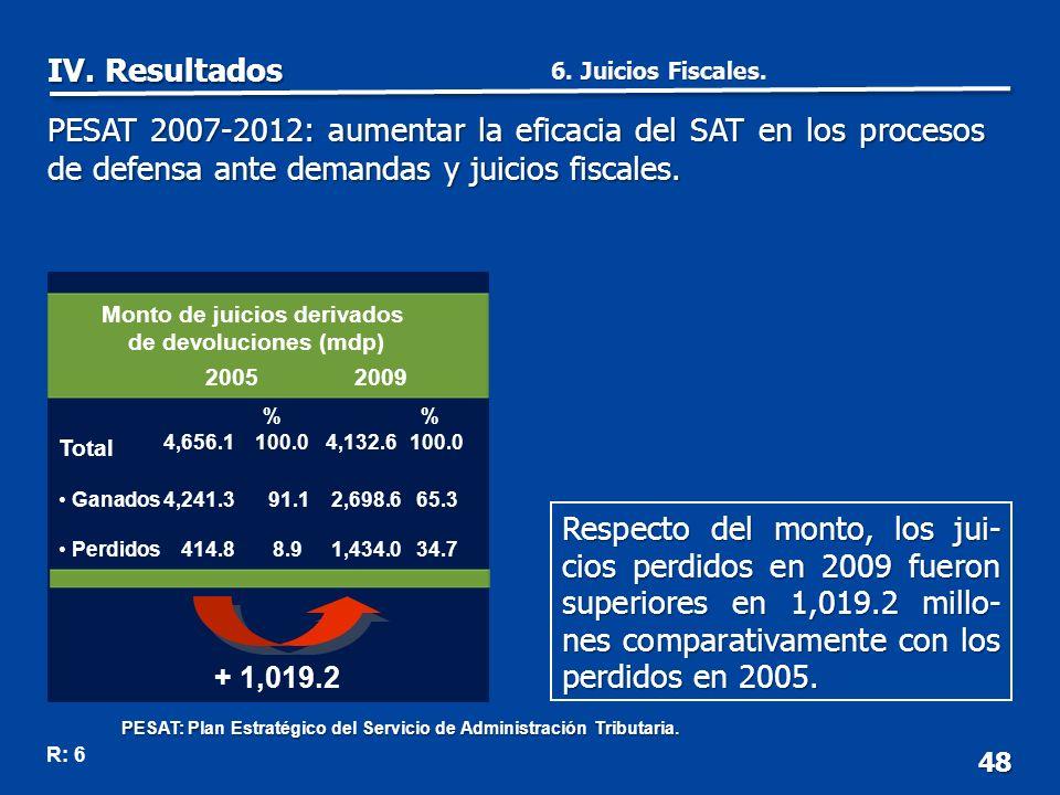 + 1,019.2 48 Respecto del monto, los jui- cios perdidos en 2009 fueron superiores en 1,019.2 millo- nes comparativamente con los perdidos en 2005.