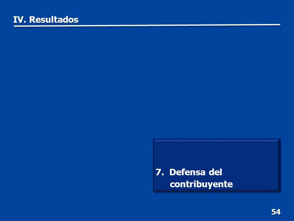 54 7. Defensa del contribuyente IV. Resultados