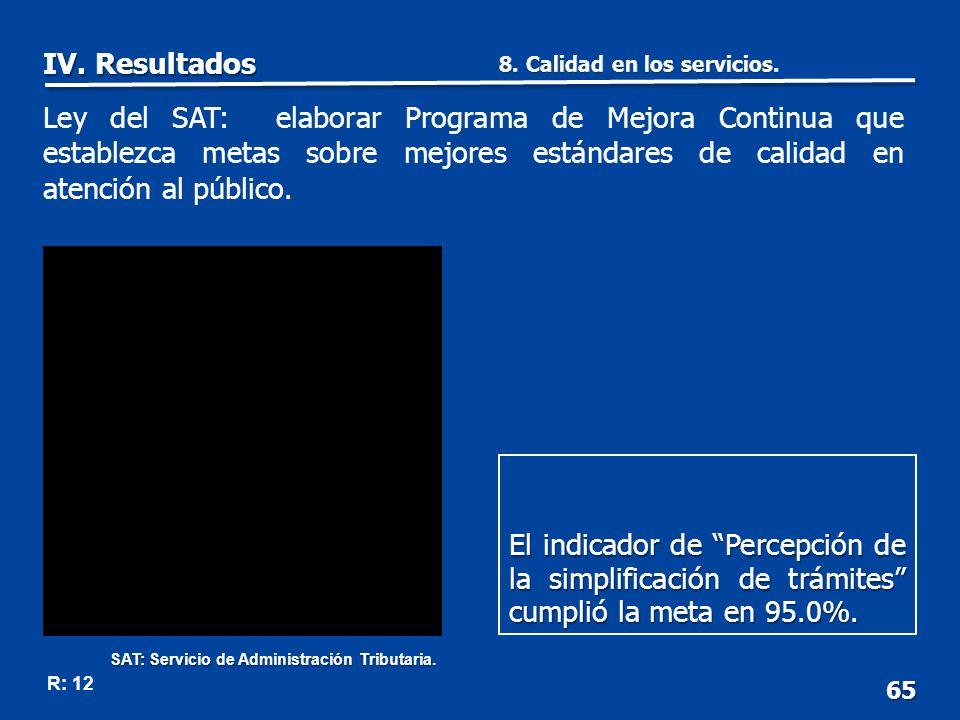65 R: 12 El indicador de Percepción de la simplificación de trámites cumplió la meta en 95.0%.
