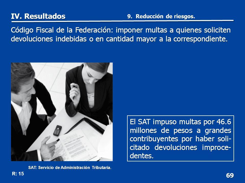 69 R: 15 El SAT impuso multas por 46.6 millones de pesos a grandes contribuyentes por haber soli- citado devoluciones improce- dentes.
