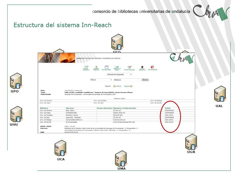 Estructura del sistema Inn-Reach USE UAL UGR UJAEN UCO UMA UCA UPO UHU SISTEMA CENTRAL