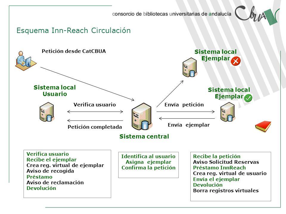 Sistema central Sistema local Ejemplar Sistema local Usuario Recibe la petición Aviso Solicitud Reservas Préstamo InnReach Crea reg. virtual de usuari
