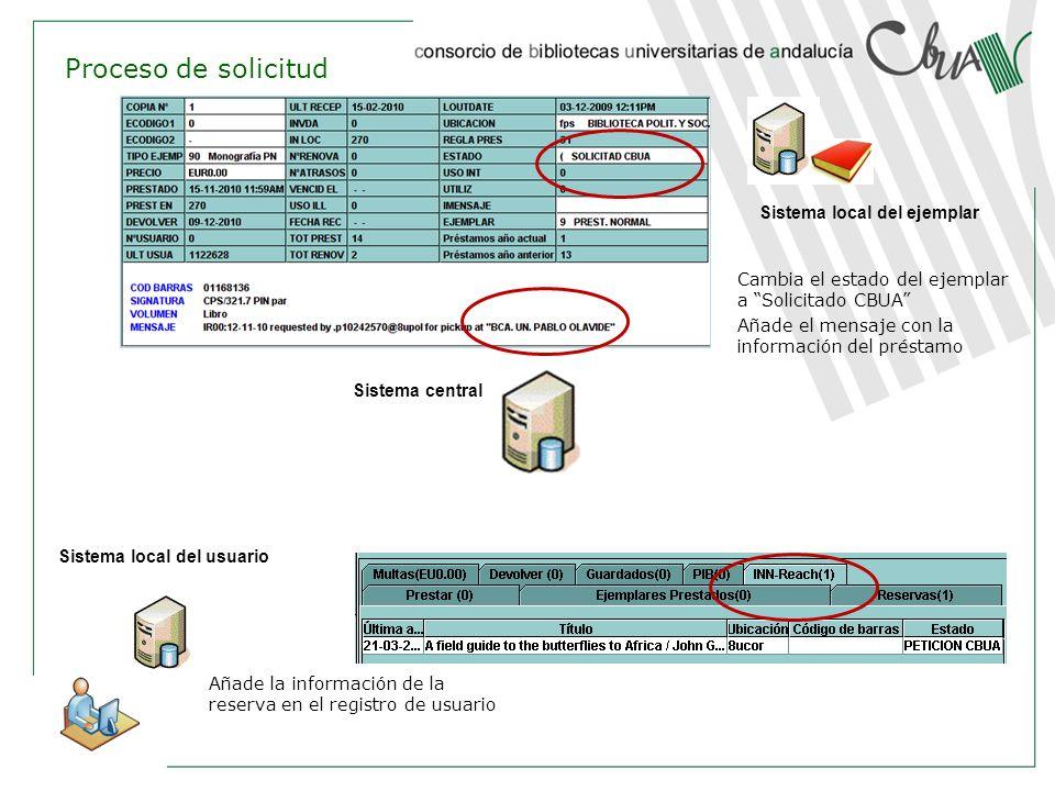 Sistema central Sistema local del usuario Sistema local del ejemplar Cambia el estado del ejemplar a Solicitado CBUA Añade el mensaje con la informaci