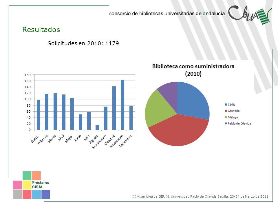 Resultados Solicitudes en 2010: 1179 IX Asamblea de GEUIN, Universidad Pablo de Olavide Sevilla, 23-24 de Marzo de 2011