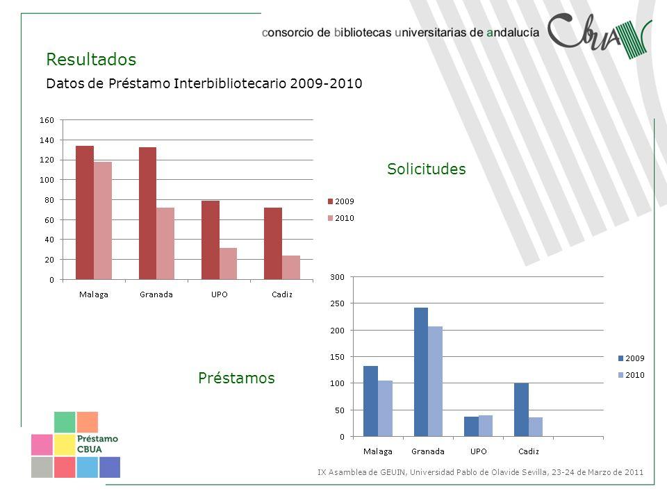 Datos de Préstamo Interbibliotecario 2009-2010 Solicitudes Préstamos IX Asamblea de GEUIN, Universidad Pablo de Olavide Sevilla, 23-24 de Marzo de 201