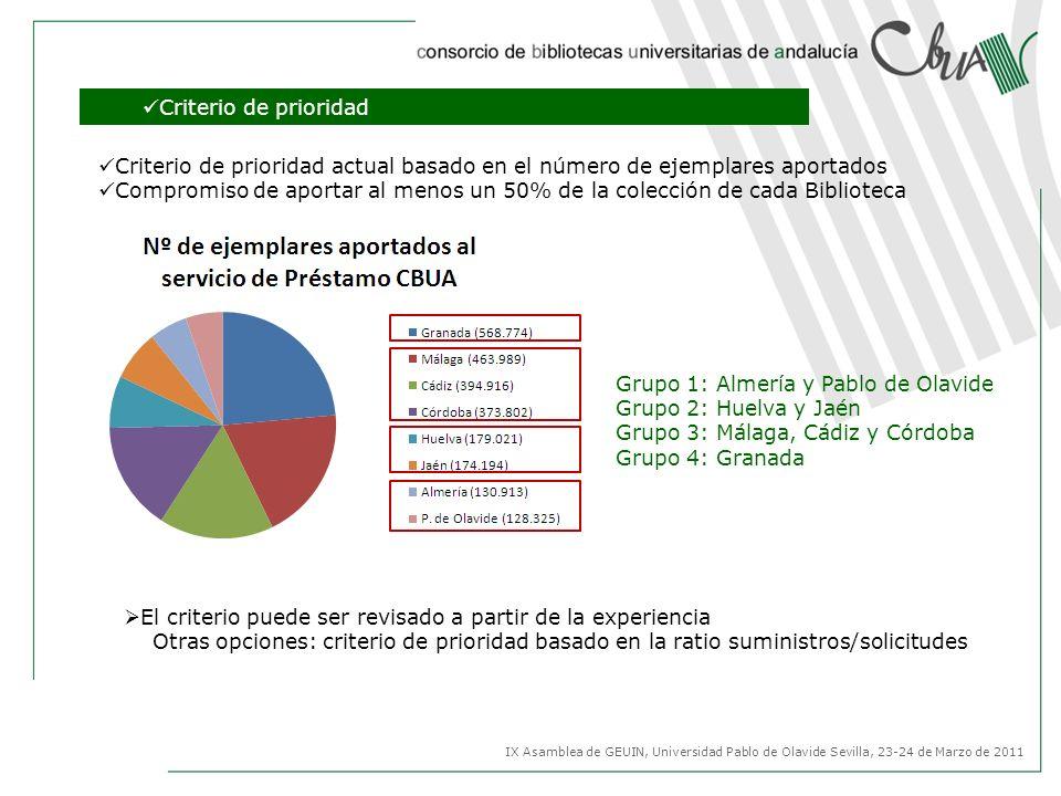 Grupo 1: Almería y Pablo de Olavide Grupo 2: Huelva y Jaén Grupo 3: Málaga, Cádiz y Córdoba Grupo 4: Granada Criterio de prioridad Criterio de priorid