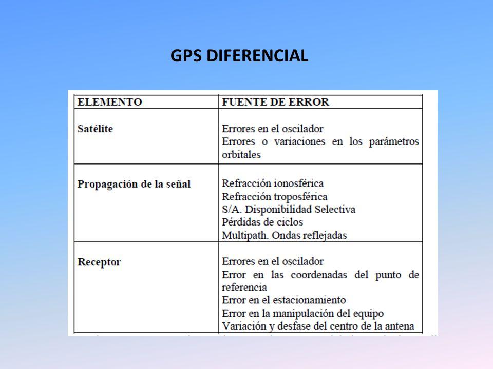 GPS DIFERENCIAL