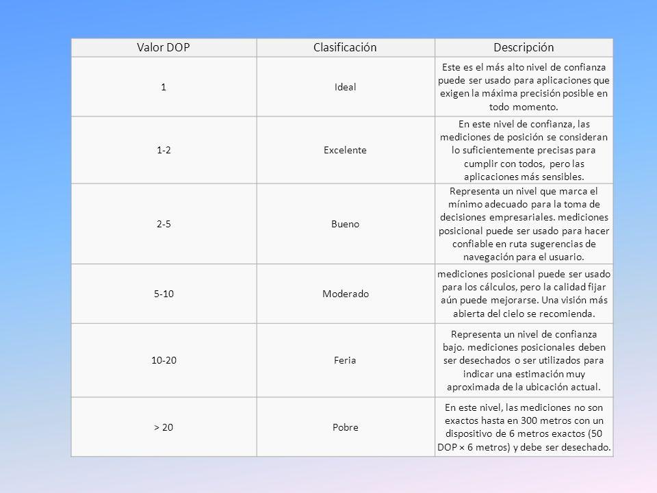 ignificado de valores de DOP Valor DOPClasificaciónDescripción 1Ideal Este es el más alto nivel de confianza puede ser usado para aplicaciones que exi