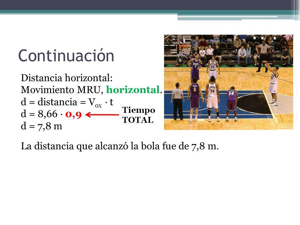 Continuación Distancia horizontal: Movimiento MRU, horizontal. d = distancia = V ox · t d = 8,66 · 0,9 d = 7,8 m La distancia que alcanzó la bola fue