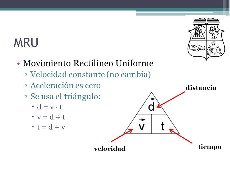 MRU Movimiento Rectilíneo Uniforme Velocidad constante (no cambia) Aceleración es cero Se usa el triángulo: d = v · t v = d ÷ t t = d ÷ v distancia ti