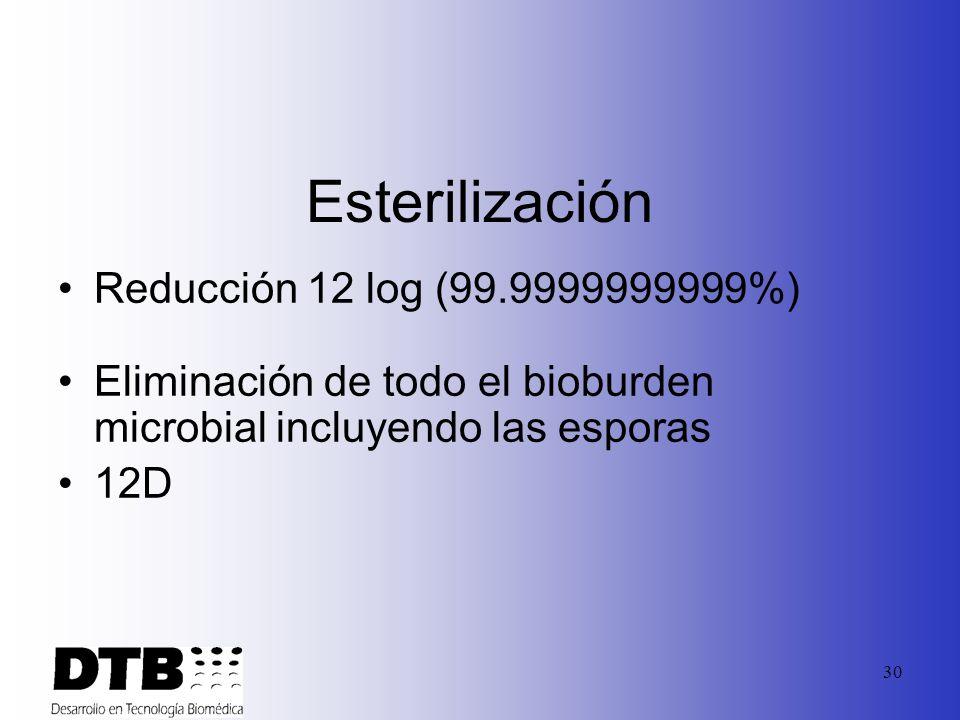 29 Desinfección Reducción de 6 log (99.9999%) Eliminación de todo el bioburden microbial excepto posiblemente algunas esporas –Las Esporas frecuenteme