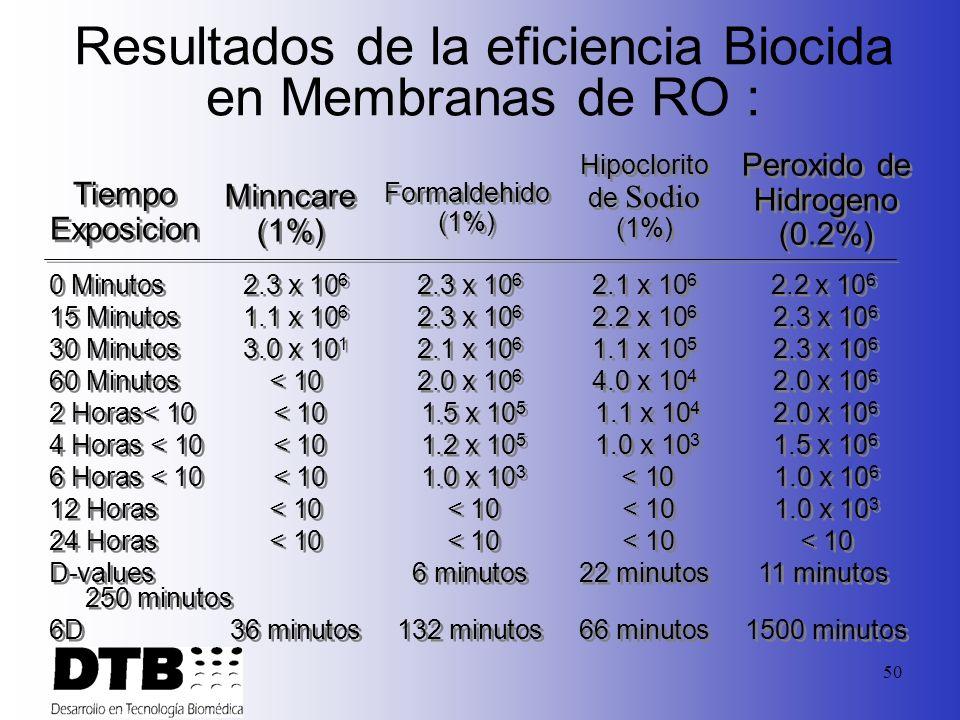 49 Ejemplos de Agentes Químicos Usados en la sanitización/Desinfección de las membranas de RO Formaldehido [2%] Hipoclorito de Sodio [0.001%] Peroxido
