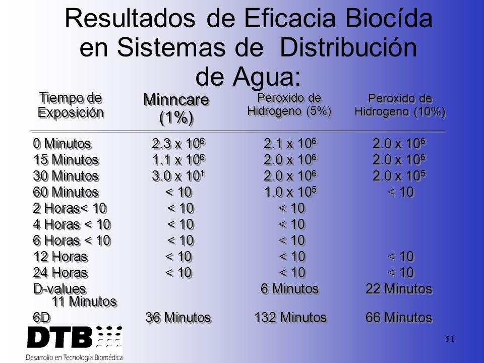 50 Resultados de la eficiencia Biocida en Membranas de RO : 0 Minutos2.3 x 10 6 2.3 x 10 6 2.1 x 10 6 2.2 x 10 6 15 Minutos1.1 x 10 6 2.3 x 10 6 2.2 x