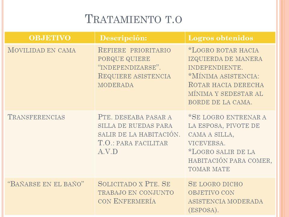 T RATAMIENTO T. O OBJETIVO Descripción:Logros obtenidos M OVILIDAD EN CAMA R EFIERE PRIORITARIO PORQUE QUIERE INDEPENDIZARSE. R EQUIERE ASISTENCIA MOD