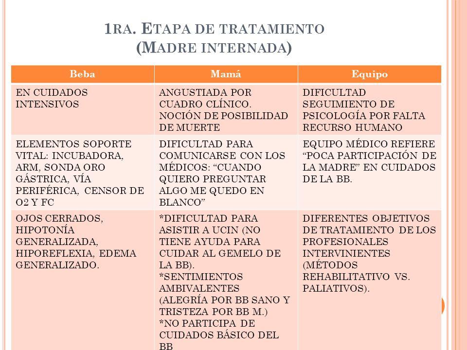 1 RA. E TAPA DE TRATAMIENTO (M ADRE INTERNADA ) BebaMamáEquipo EN CUIDADOS INTENSIVOS ANGUSTIADA POR CUADRO CLÍNICO. NOCIÓN DE POSIBILIDAD DE MUERTE D