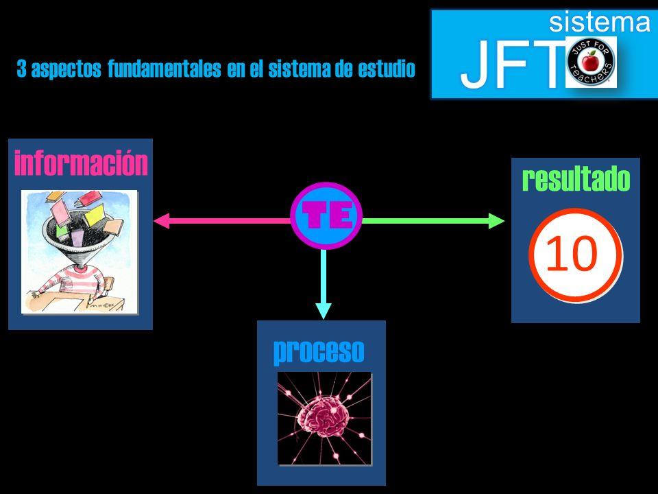 3 aspectos fundamentales en el sistema de estudio TE 10 información proceso resultado