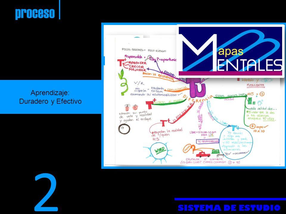 SISTEMA DE ESTUDIO proceso Aprendizaje: Duradero y Efectivo 2 memoria concentración repasos Participación En clase Manejo Del Tiempo