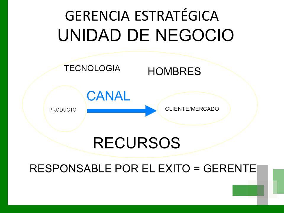 GERENCIA ESTRATÉGICA PRODUCTO CLIENTE/MERCADO CANAL UNIDAD DE NEGOCIO TECNOLOGIA HOMBRES RECURSOS RESPONSABLE POR EL EXITO = GERENTE