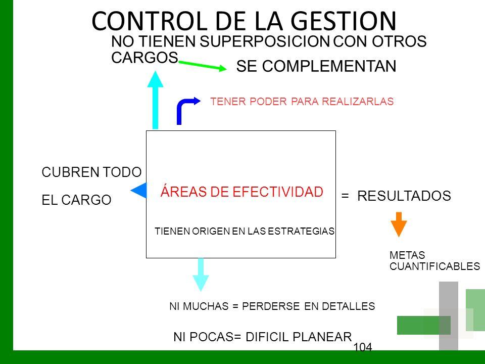 CONTROL DE LA GESTION 104 ÁREAS DE EFECTIVIDAD CUBREN TODO EL CARGO = RESULTADOS METAS CUANTIFICABLES NI MUCHAS = PERDERSE EN DETALLES NI POCAS= DIFIC