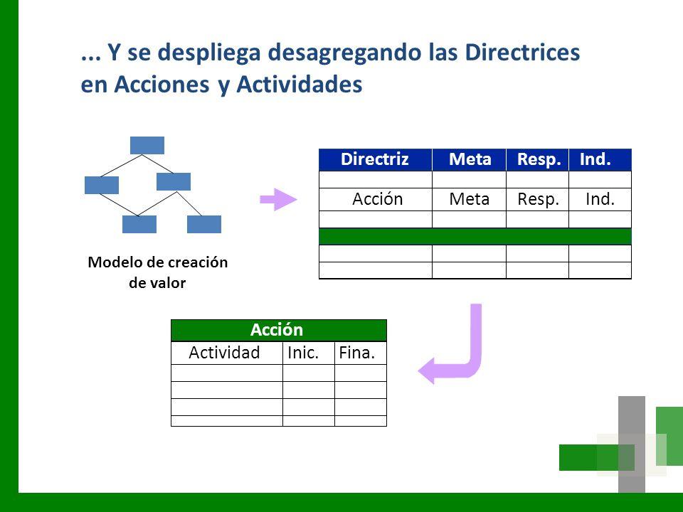 MetaResp.Ind.Acción Directriz Acción ActividadInic.Fina. Modelo de creación de valor MetaResp.Ind.... Y se despliega desagregando las Directrices en A