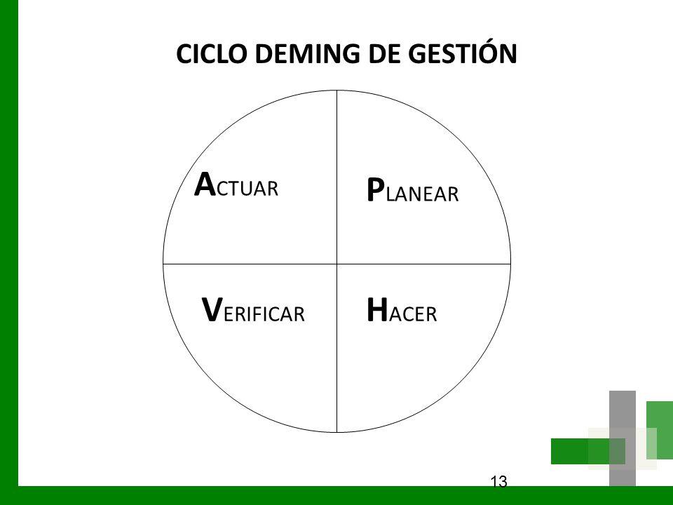 13 P LANEAR H ACER V ERIFICAR A CTUAR CICLO DEMING DE GESTIÓN