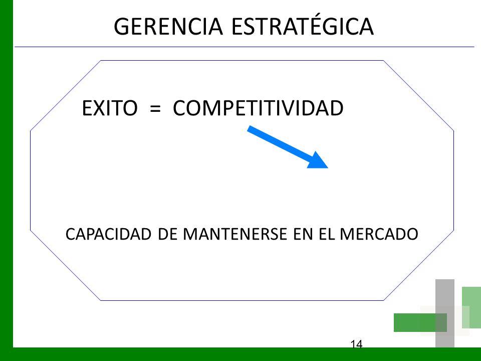 GERENCIA ESTRATÉGICA EXITO = COMPETITIVIDAD CAPACIDAD DE MANTENERSE EN EL MERCADO 14