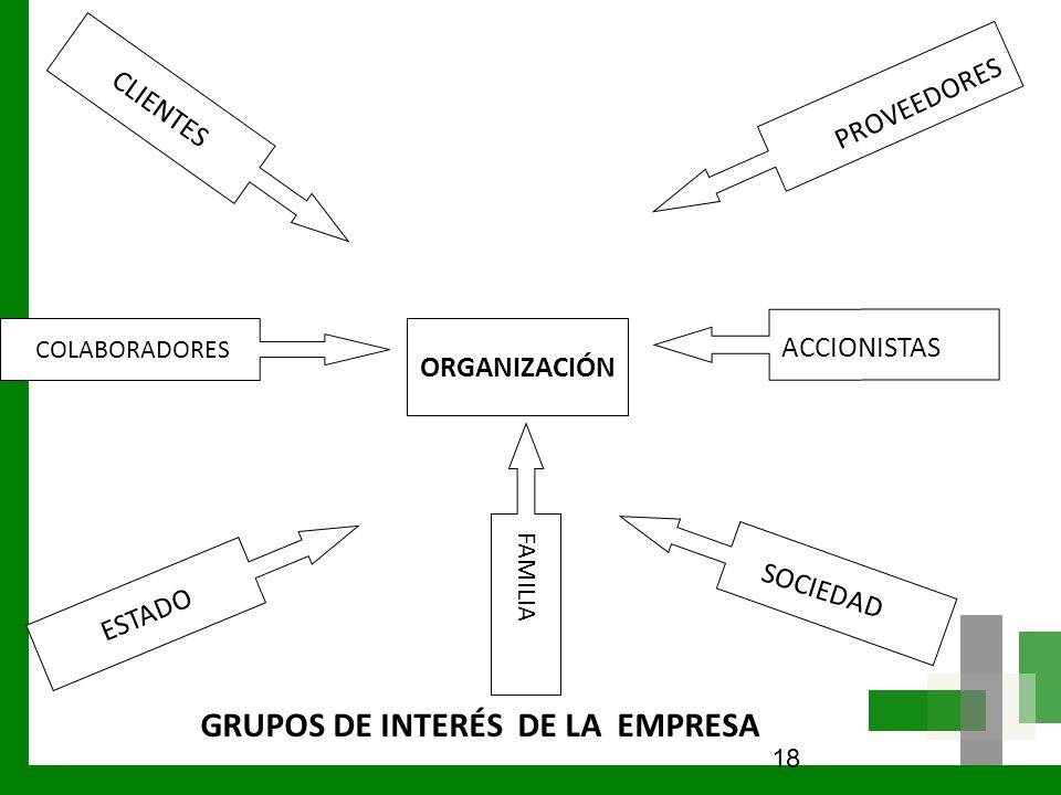 18 CLIENTES COLABORADORES ESTADO ORGANIZACIÓN PROVEEDORES ACCIONISTAS SOCIEDAD GRUPOS DE INTERÉS DE LA EMPRESA FAMILIA