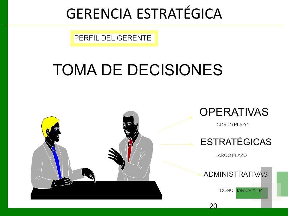 GERENCIA ESTRATÉGICA 20 PERFIL DEL GERENTE TOMA DE DECISIONES OPERATIVAS ESTRATÉGICAS ADMINISTRATIVAS CORTO PLAZO LARGO PLAZO CONCILIAR CP Y LP