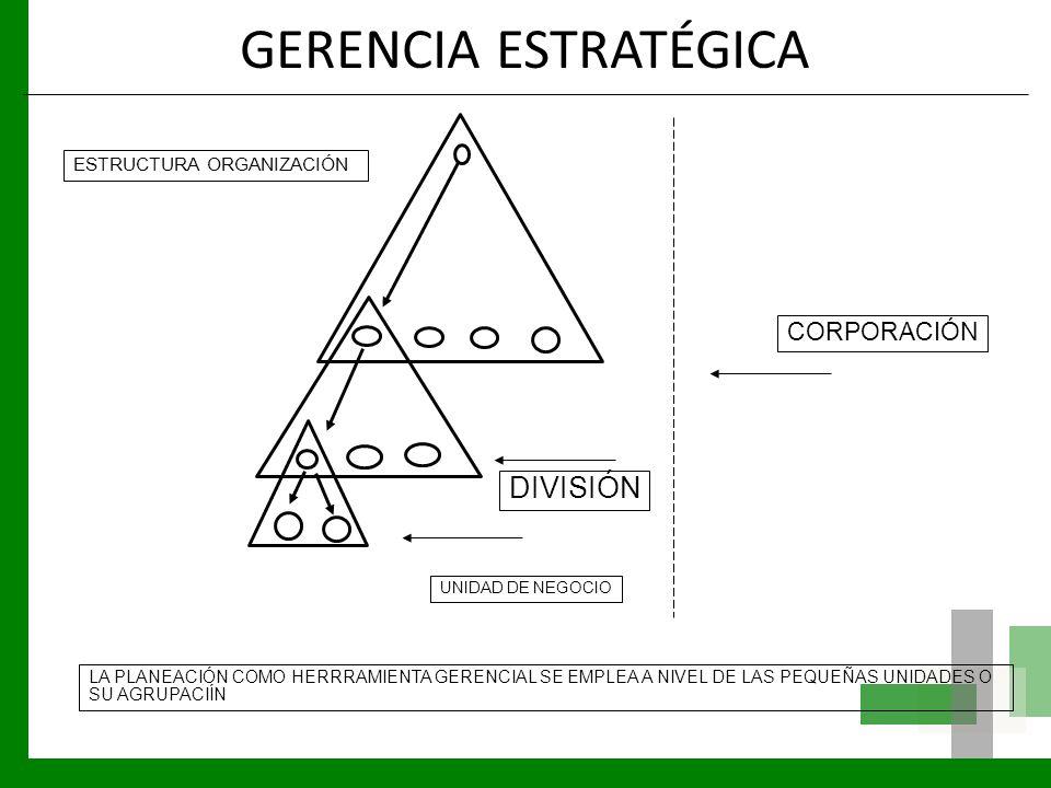 GERENCIA ESTRATÉGICA ESTRUCTURA ORGANIZACIÓN UNIDAD DE NEGOCIO DIVISIÓN CORPORACIÓN LA PLANEACIÓN COMO HERRRAMIENTA GERENCIAL SE EMPLEA A NIVEL DE LAS