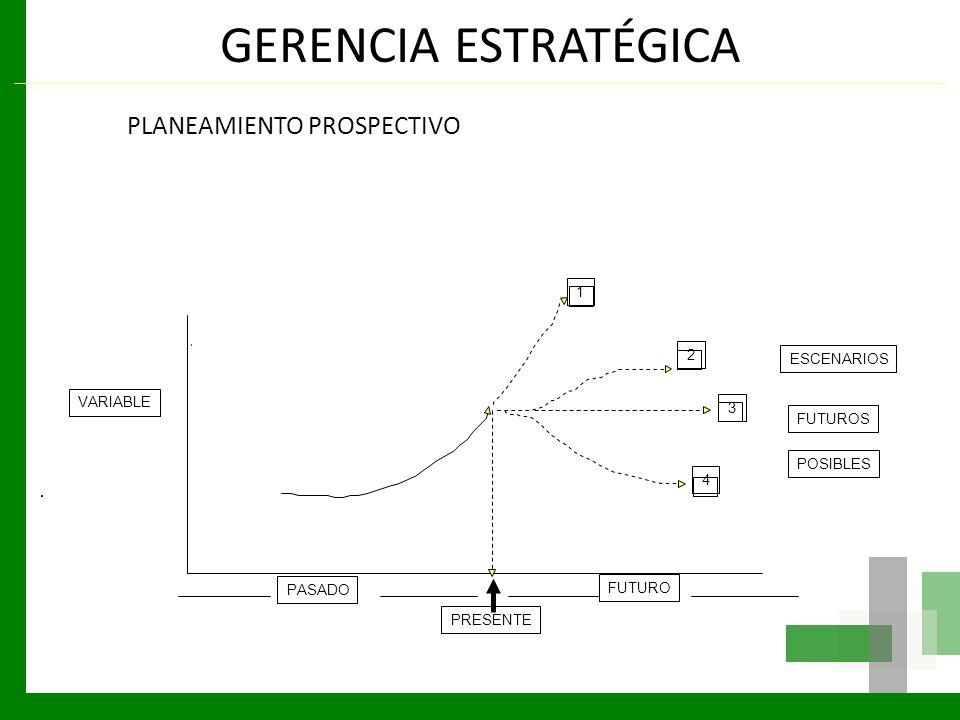 GERENCIA ESTRATÉGICA PLANEAMIENTO PROSPECTIVO PASADO PRESENTE FUTURO VARIABLE 1 2 3 4 ESCENARIOS FUTUROS POSIBLES