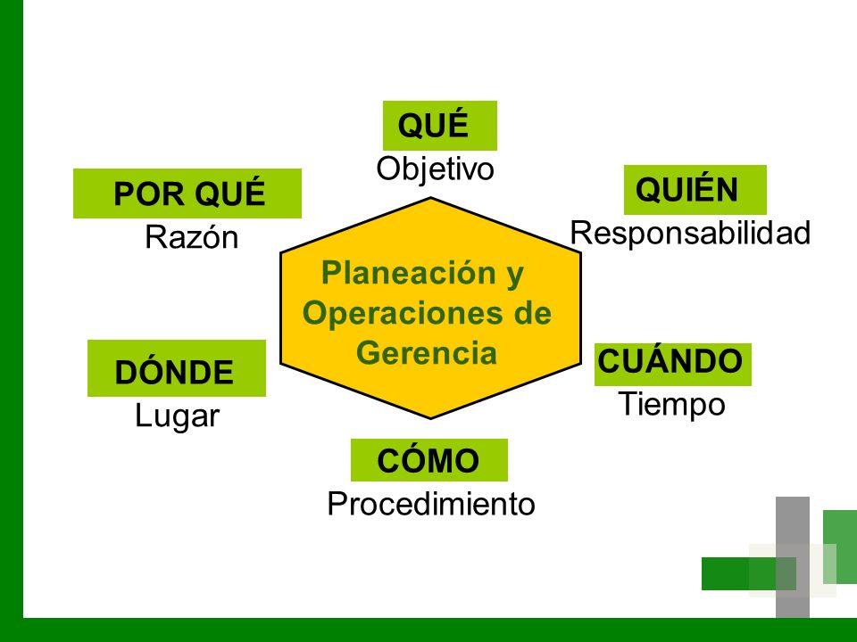 CÓMO Procedimiento QUÉ Objetivo QUIÉN Responsabilidad CUÁNDO Tiempo POR QUÉ Razón DÓNDE Lugar Planeación y Operaciones de Gerencia