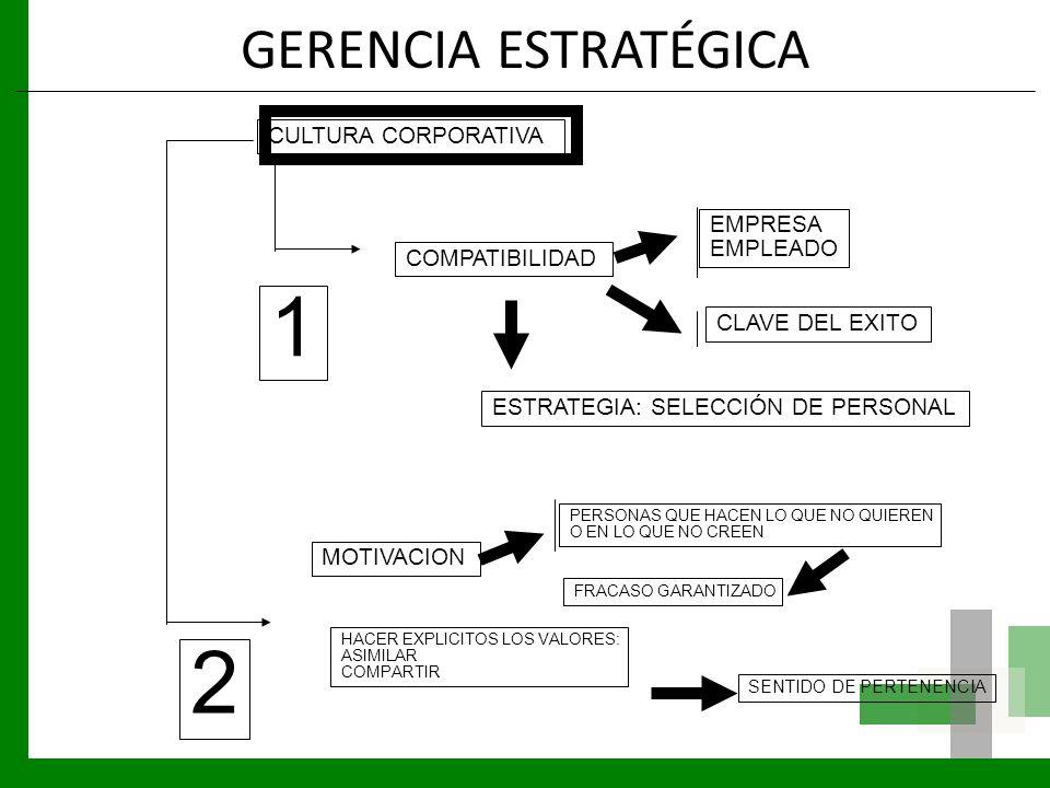 GERENCIA ESTRATÉGICA CULTURA CORPORATIVA COMPATIBILIDAD EMPRESA EMPLEADO CLAVE DEL EXITO ESTRATEGIA: SELECCIÓN DE PERSONAL 1 MOTIVACION PERSONAS QUE H